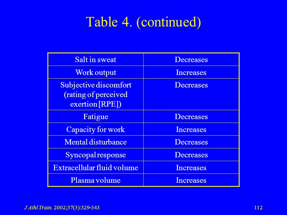 J Athl Train. 2002;37(3):329-343112 Table 4.