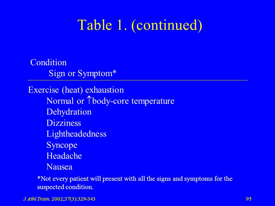 J Athl Train. 2002;37(3):329-34395 Table 1.