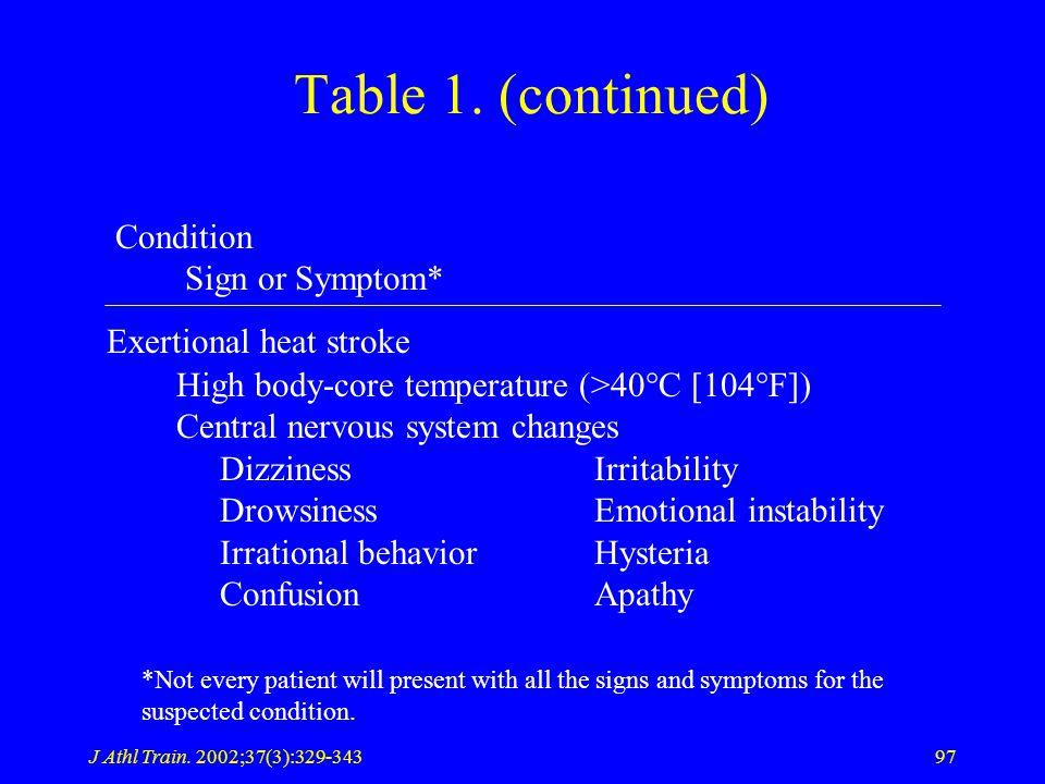 J Athl Train. 2002;37(3):329-34397 Table 1.