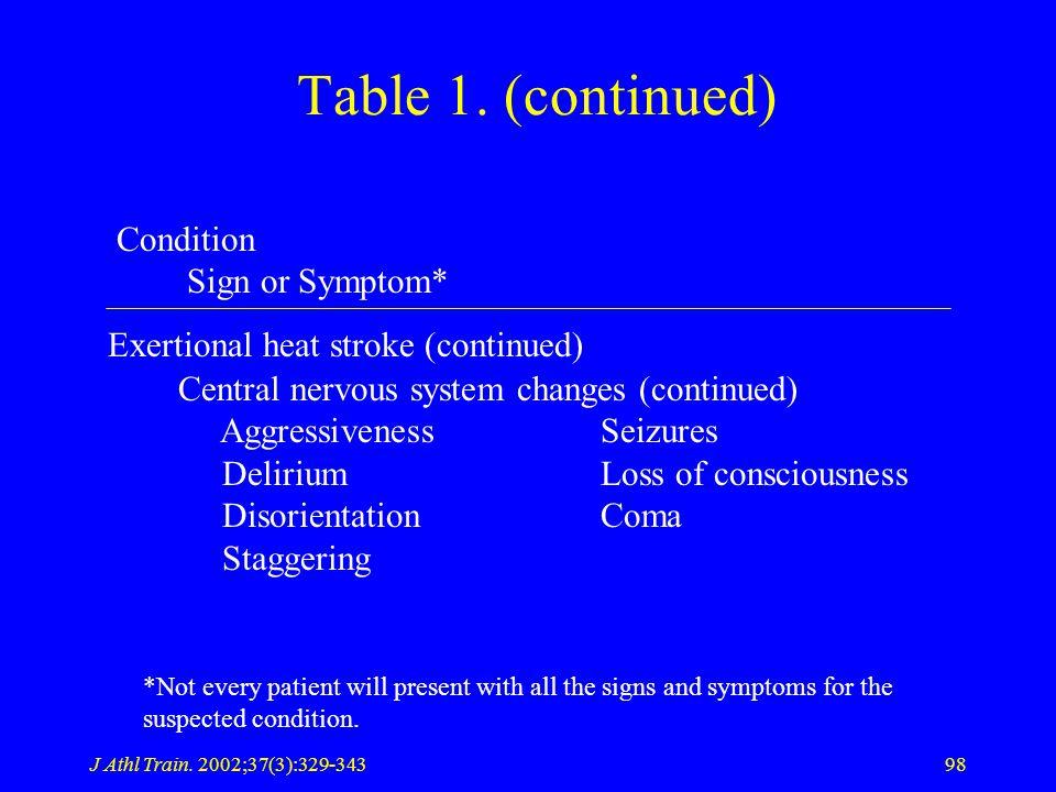 J Athl Train. 2002;37(3):329-34398 Table 1.