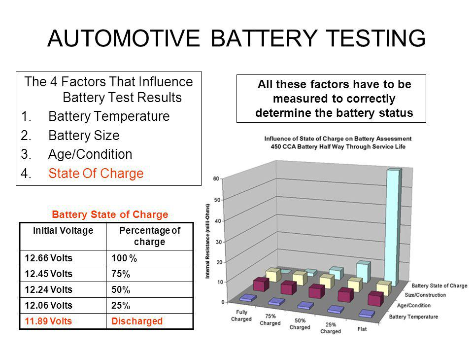 AUTOMOTIVE BATTERY TESTING The 4 Factors That Influence Battery Test Results 1.Battery Temperature 2.Battery Size 3.Age/Condition 4.State Of Charge Al