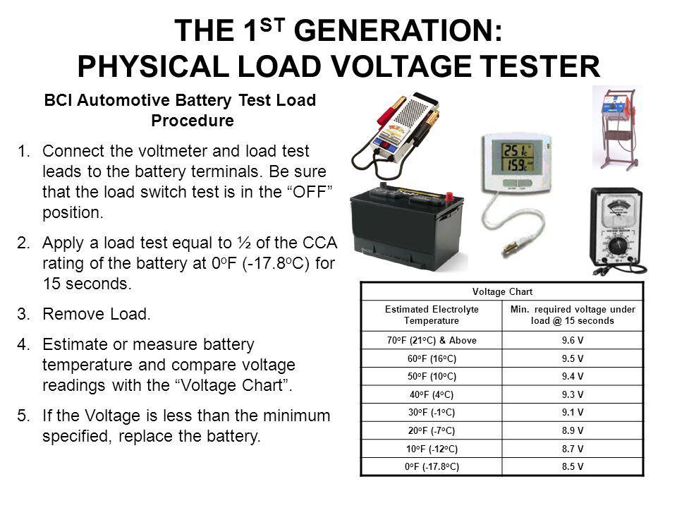 Voltage Chart Estimated Electrolyte Temperature Min. required voltage under load @ 15 seconds 70 o F (21 o C) & Above9.6 V 60 o F (16 o C)9.5 V 50 o F