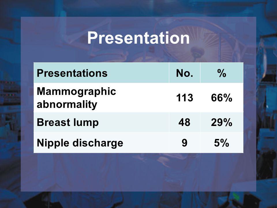 Presentation PresentationsNo.% Mammographic abnormality 11366% Breast lump4829% Nipple discharge95%