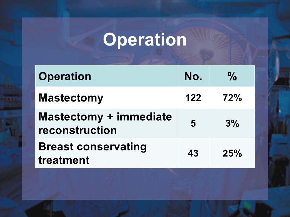 Operation No.% Mastectomy 12272% Mastectomy + immediate reconstruction 53% Breast conservating treatment 4325%