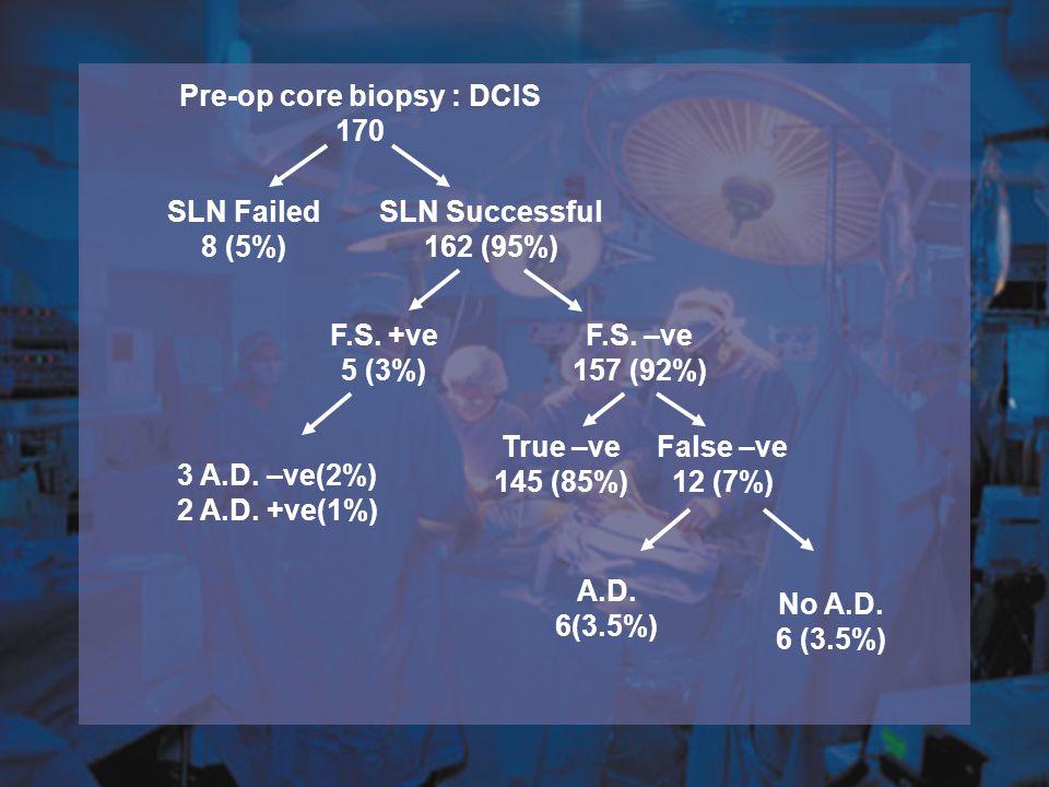 Pre-op core biopsy : DCIS 170 SLN Failed 8 (5%) SLN Successful 162 (95%) F.S. +ve 5 (3%) F.S. –ve 157 (92%) 3 A.D. –ve(2%) 2 A.D. +ve(1%) True –ve 145