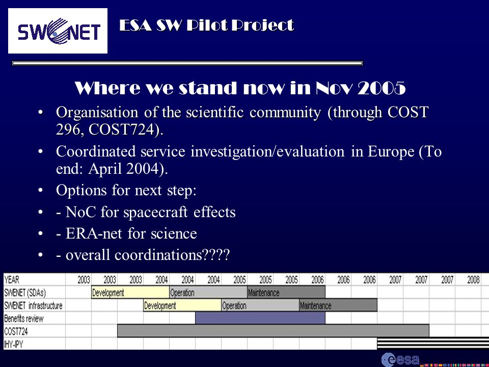 ESA SW Pilot Project Where we stand now in Nov 2005 Organisation of the scientific community (through COST 296, COST724).Organisation of the scientific community (through COST 296, COST724).