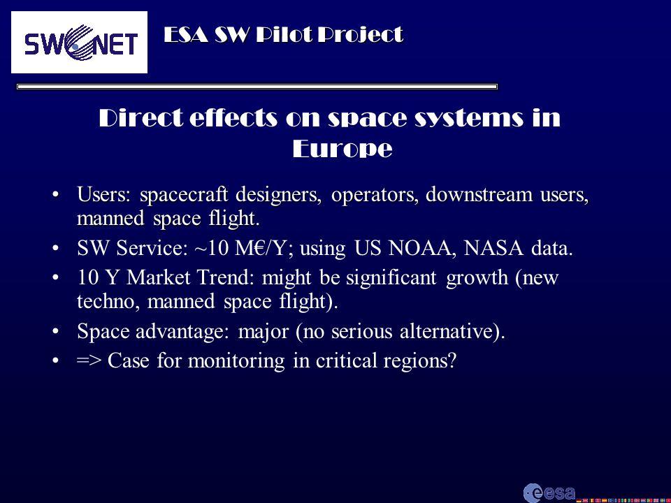 ESA SW Pilot Project