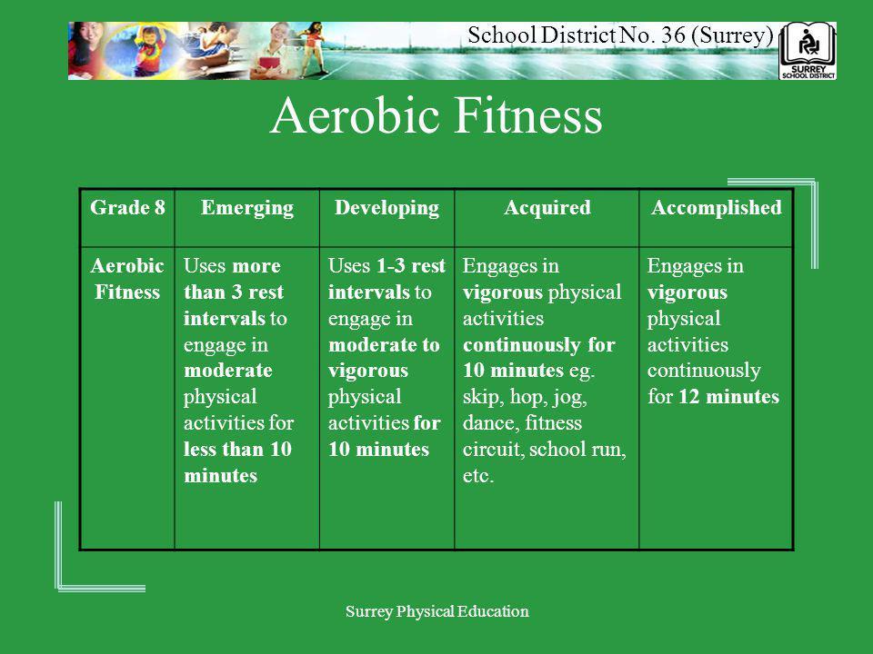 School District No. 36 (Surrey) Surrey Physical Education Aerobic Fitness Grade 8EmergingDevelopingAcquiredAccomplished Aerobic Fitness Uses more than
