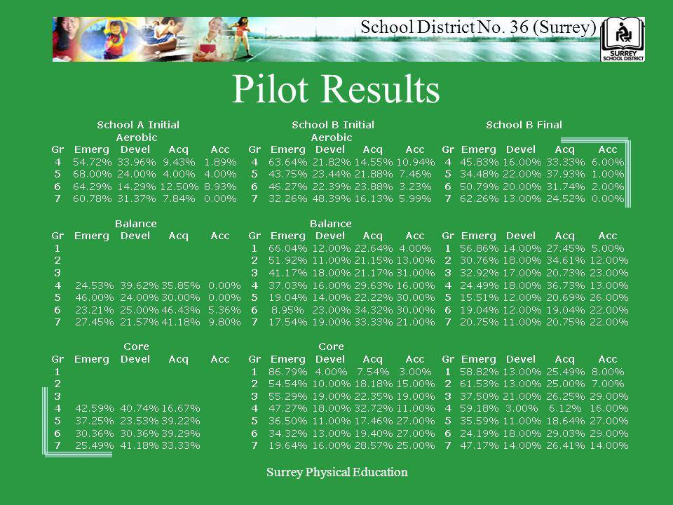 School District No. 36 (Surrey) Surrey Physical Education Pilot Results