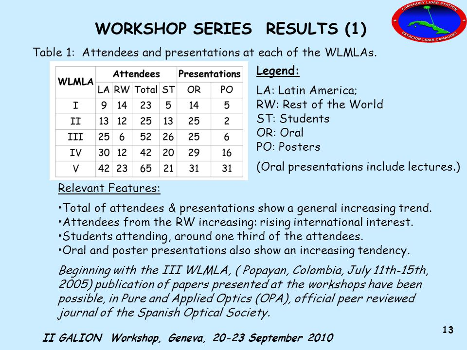 II GALION Workshop, Geneva, 20-23 September 2010 13 WORKSHOP SERIES RESULTS (1) Table 1: Attendees and presentations at each of the WLMLAs.
