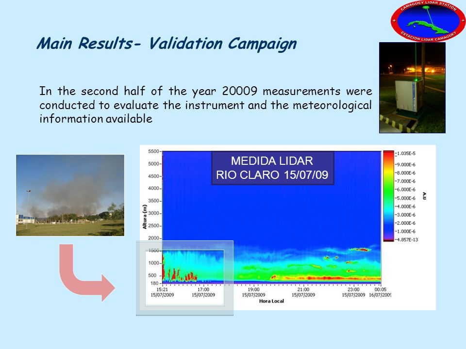 Main Results- Validation Campaign In the second half of the year 20009 measurements were conducted to evaluate the instrument and the meteorological i