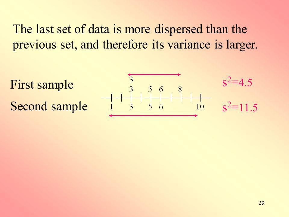 29 s 2 = 4.5 s 2 = 11.5 First sample Second sample The last set of data is more dispersed than the previous set, and therefore its variance is larger.