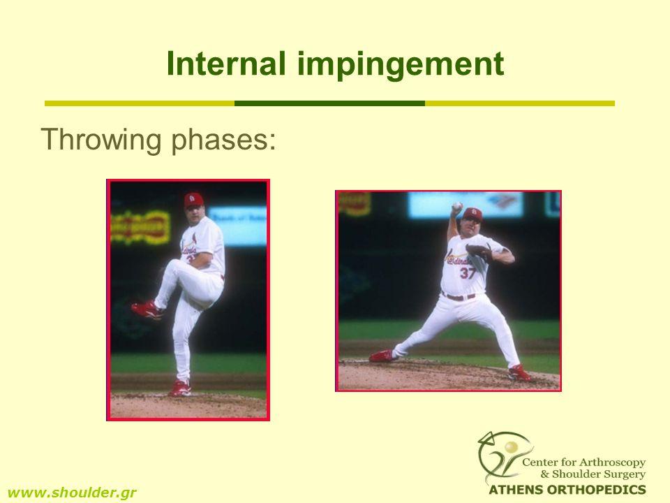 Internal impingement www.shoulder.gr Throwing phases: