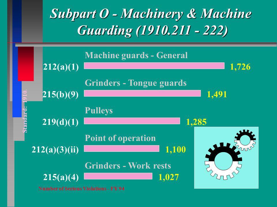 Subpart O - Machinery & Machine Guarding (1910.211 - 222) Standard: 1910. 212(a)(1) Machine guards - General 1,726 215(b)(9) Grinders - Tongue guards