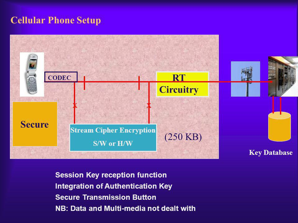 Cellular Phone Setup xx Stream Cipher Encryption S/W or H/W Secure Session Key reception function Integration of Authentication Key Secure Transmission Button NB: Data and Multi-media not dealt with RT Circuitry Key Database CODEC (250 KB)