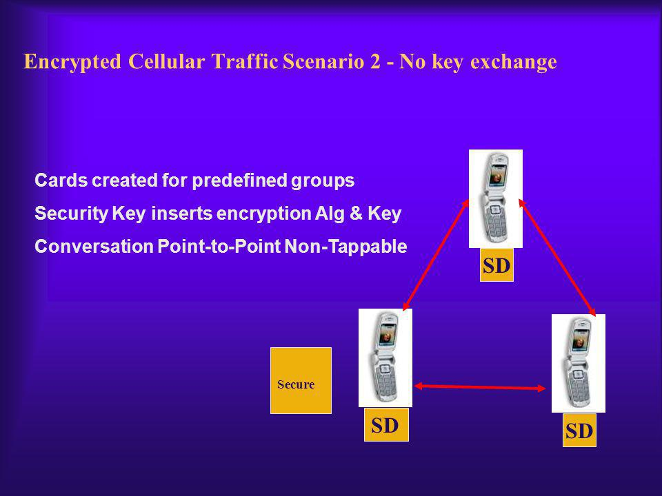 Encrypted Cellular Traffic Scenario 2 - No key exchange SD Cards created for predefined groups Security Key inserts encryption Alg & Key Conversation Point-to-Point Non-Tappable Secure