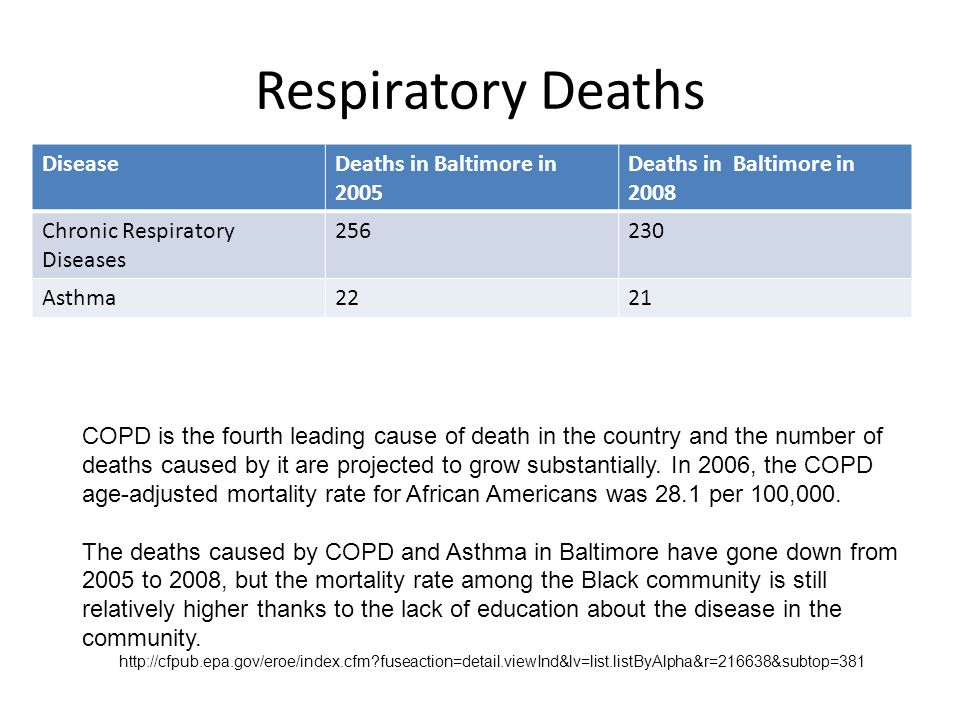 Respiratory Deaths DiseaseDeaths in Baltimore in 2005 Deaths in Baltimore in 2008 Chronic Respiratory Diseases 256230 Asthma2221 COPD is the fourth leading cause of death in the country and the number of deaths caused by it are projected to grow substantially.