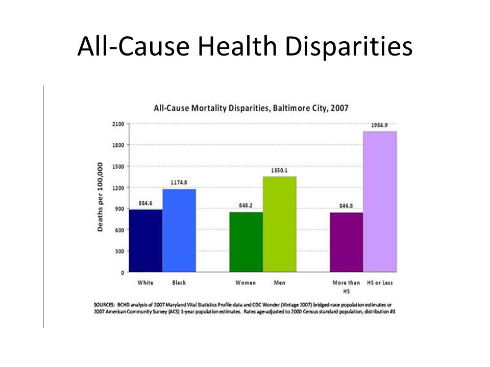 All-Cause Health Disparities