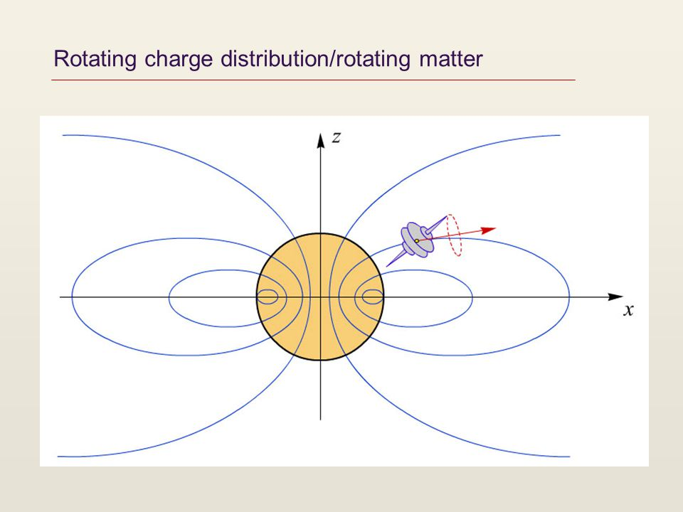 Rotating charge distribution/rotating matter