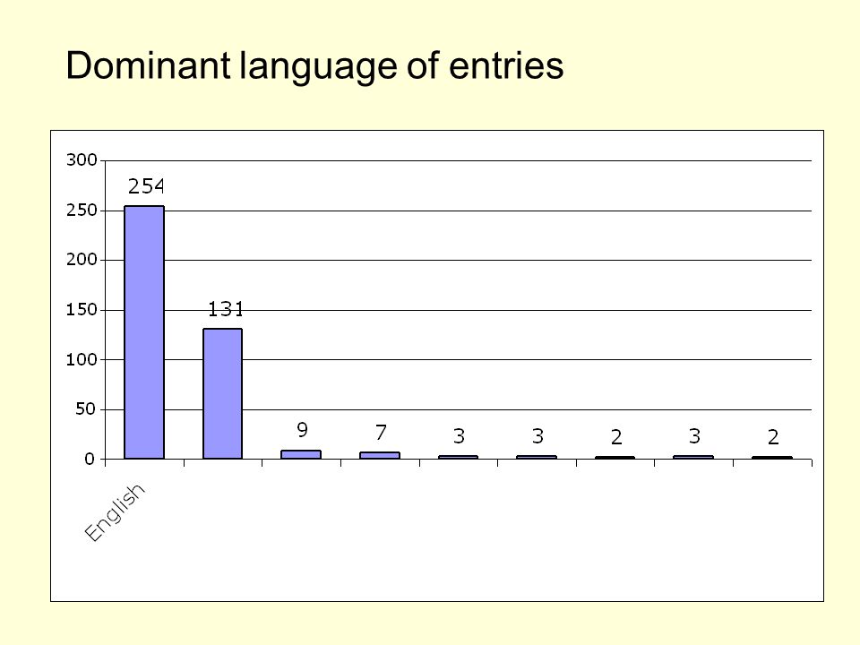 Dominant language of entries