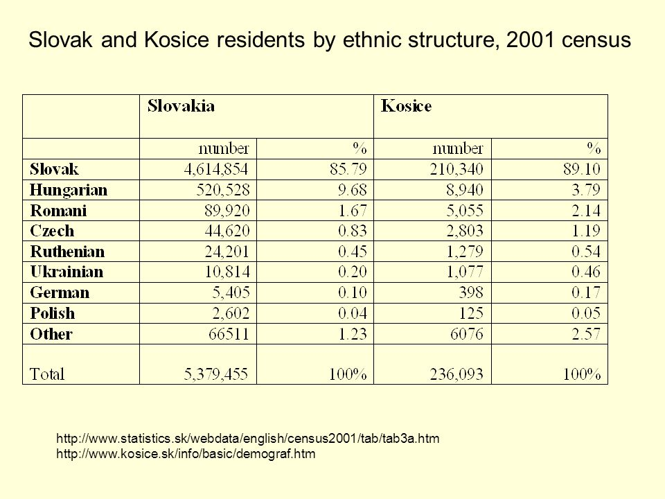 http://www.statistics.sk/webdata/english/census2001/tab/tab3a.htm http://www.kosice.sk/info/basic/demograf.htm Slovak and Kosice residents by ethnic structure, 2001 census