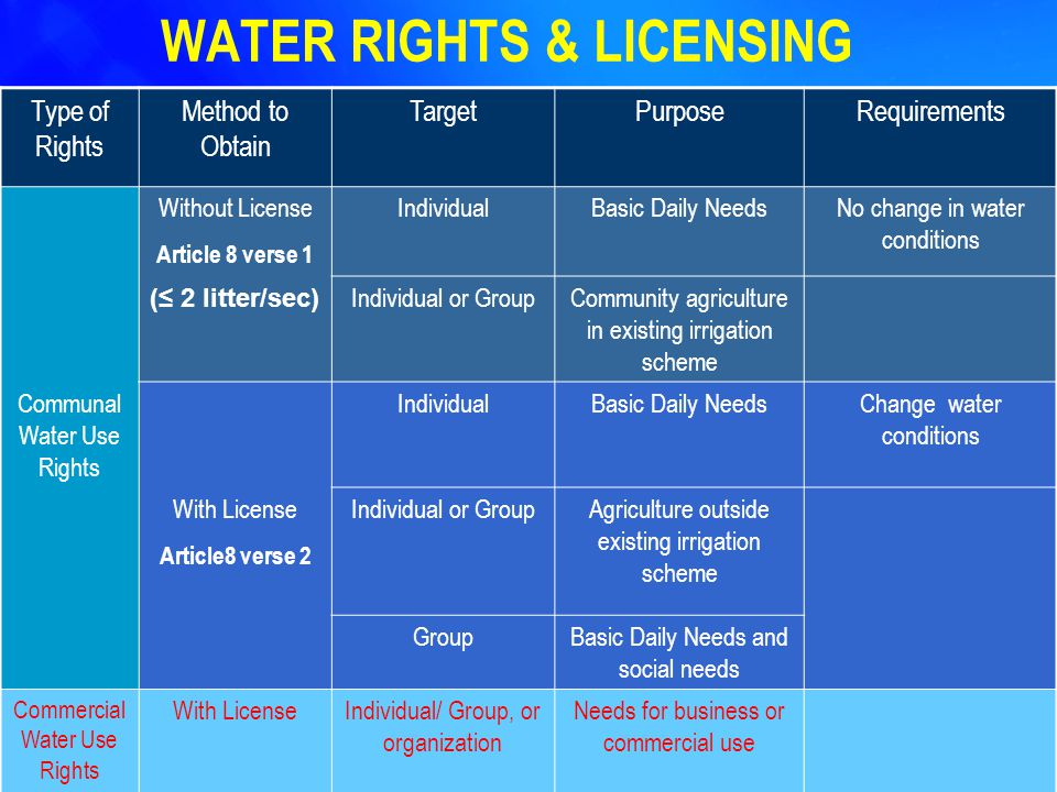 Type of Rights Method to Obtain TargetPurposeRequirements Without License Article 8 verse 1 IndividualBasic Daily NeedsNo change in water conditions (