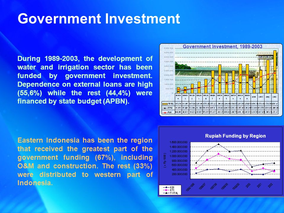 Eastern Indonesia has been the region that received the greatest part of the government funding (67%), including O&M and construction.