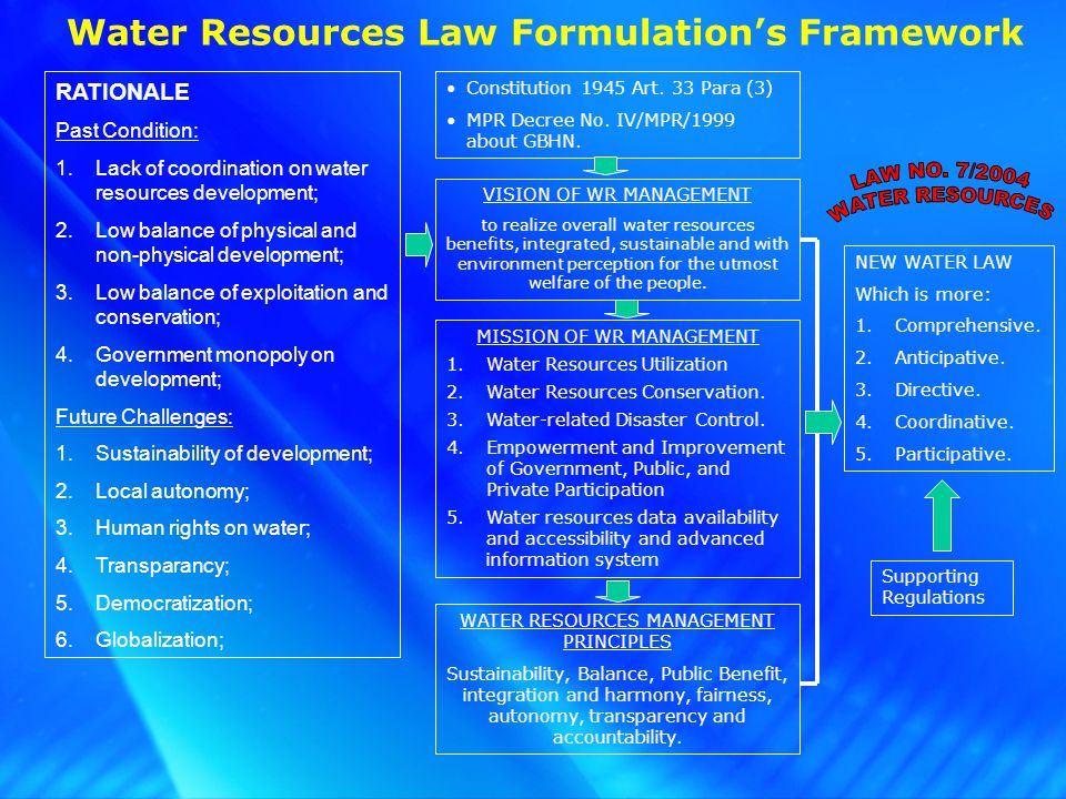 Water Resources Law Formulations Framework RATIONALE Past Condition: 1.Lack of coordination on water resources development; 2.Low balance of physical and non-physical development; 3.Low balance of exploitation and conservation; 4.Government monopoly on development; Future Challenges: 1.Sustainability of development; 2.Local autonomy; 3.Human rights on water; 4.Transparancy; 5.Democratization; 6.Globalization; Constitution 1945 Art.