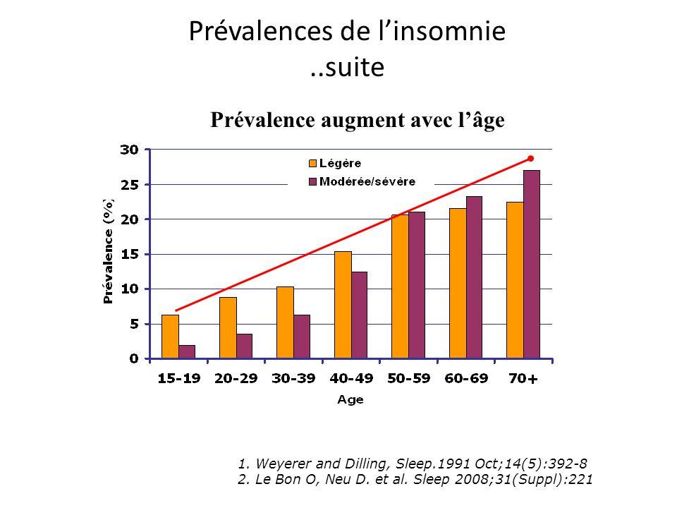 Prévalences de linsomnie..suite 1. Weyerer and Dilling, Sleep.1991 Oct;14(5):392-8 2. Le Bon O, Neu D. et al. Sleep 2008;31(Suppl):221 Prévalence augm