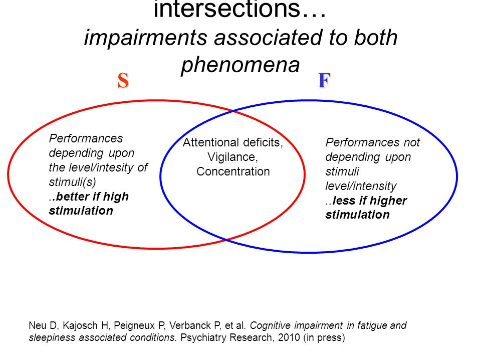 intersections… impairments associated to both phenomena Attentional deficits, Vigilance, Concentration Performances depending upon the level/intesity