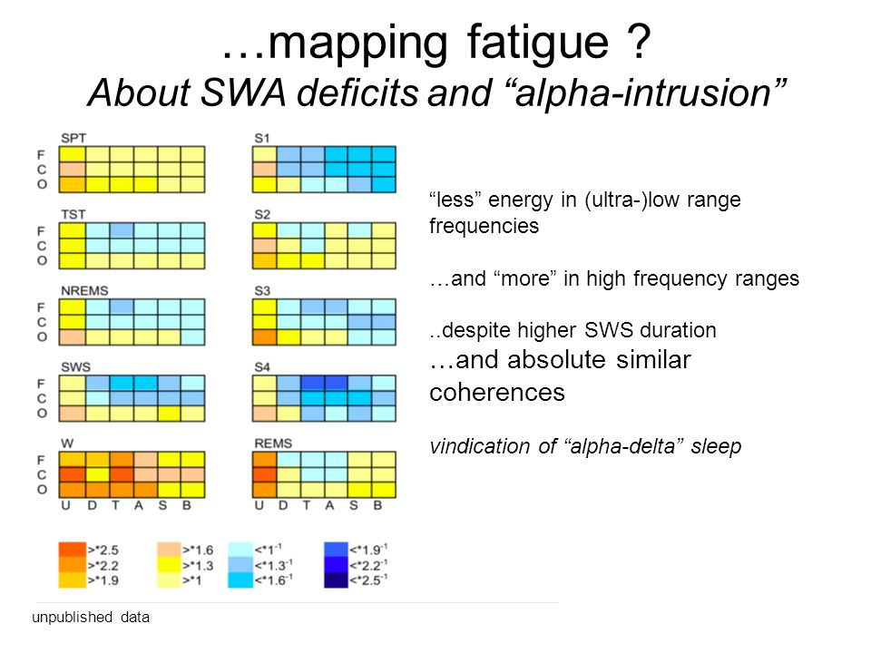 unpublished data …mapping fatigue ? About SWA deficits and alpha-intrusion less energy in (ultra-)low range frequencies …and more in high frequency ra