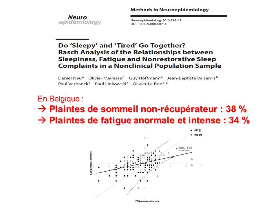 En Belgique : Plaintes de sommeil non-récupérateur : 38 % Plaintes de sommeil non-récupérateur : 38 % Plaintes de fatigue anormale et intense : 34 % P