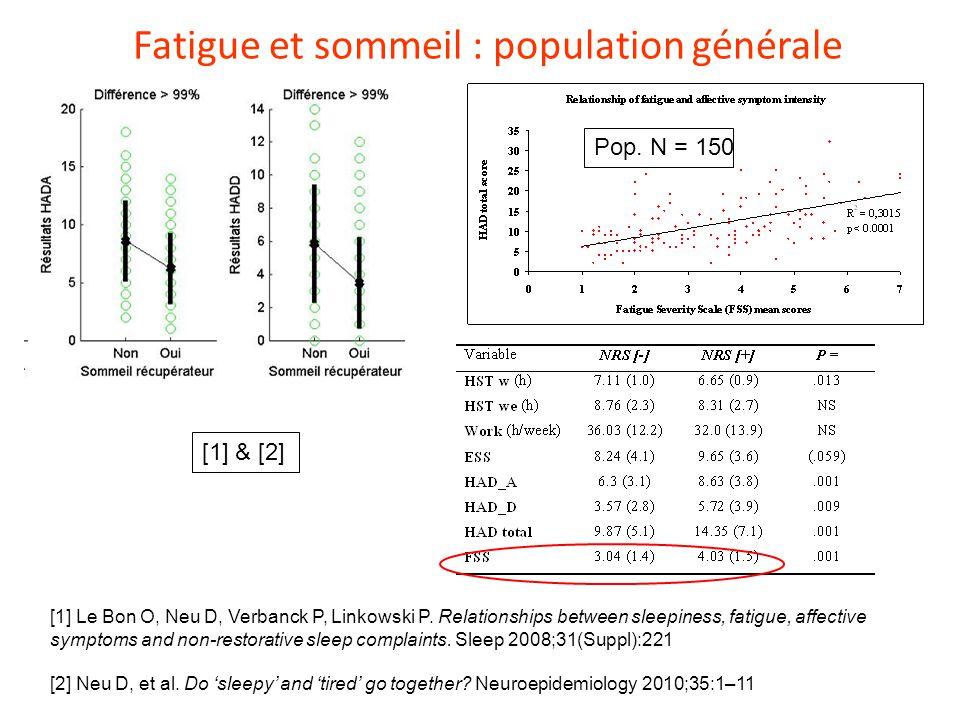 Fatigue et sommeil : population générale [1] Le Bon O, Neu D, Verbanck P, Linkowski P. Relationships between sleepiness, fatigue, affective symptoms a