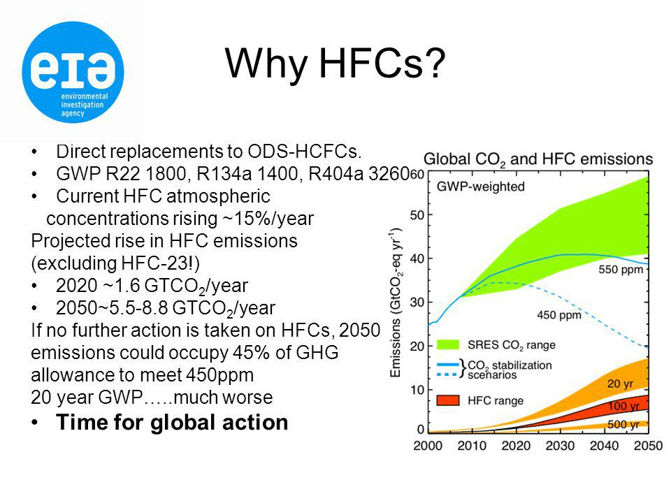 Why HFCs. Direct replacements to ODS-HCFCs.