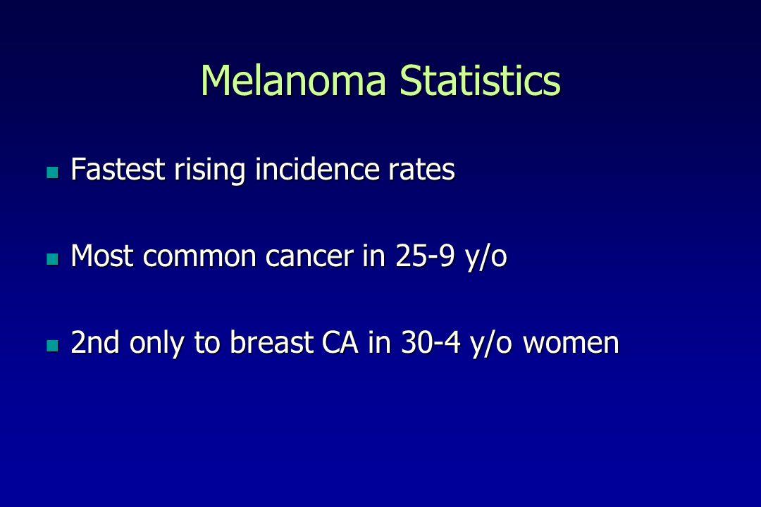 Melanoma Statistics Fastest rising incidence rates Fastest rising incidence rates Most common cancer in 25-9 y/o Most common cancer in 25-9 y/o 2nd only to breast CA in 30-4 y/o women 2nd only to breast CA in 30-4 y/o women