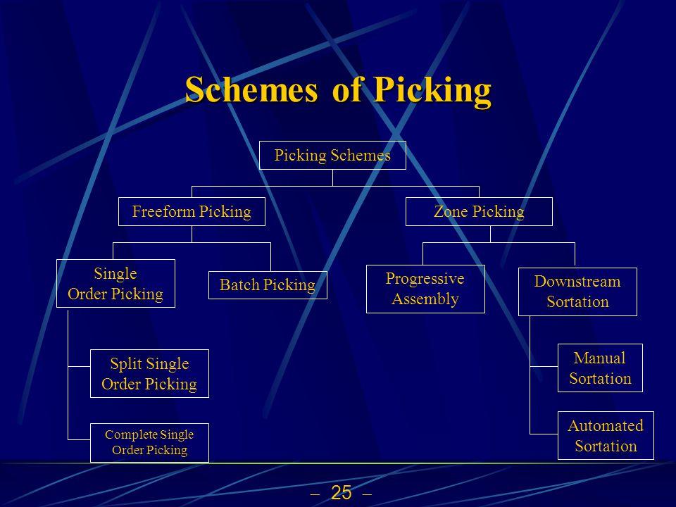 25 Schemes of Picking Picking Schemes Freeform PickingZone Picking Single Order Picking Batch Picking Progressive Assembly Downstream Sortation Split