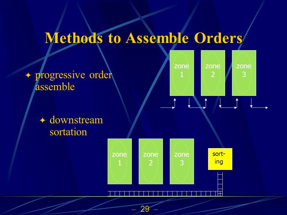 29 Methods to Assemble Orders progressive order assemble zone 1 zone 2 zone 3 downstream sortation zone 1 zone 2 zone 3 sort- ing