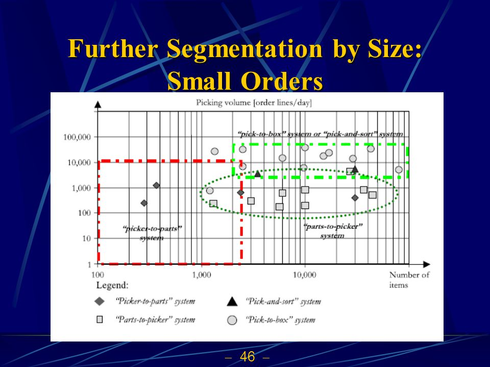 46 Further Segmentation by Size: Small Orders