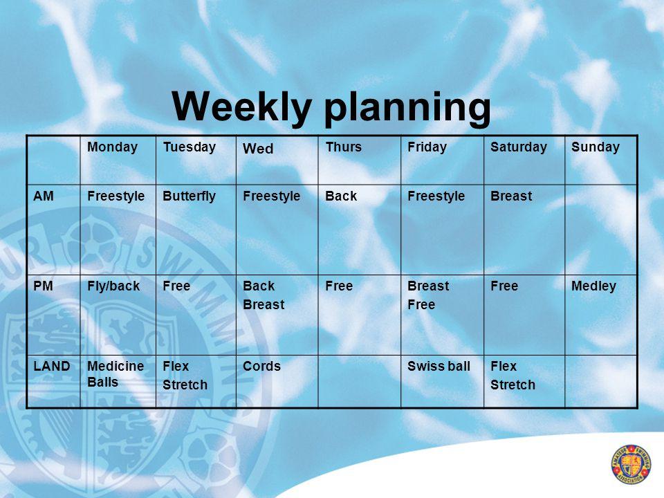 Weekly planning MondayTuesday Wed ThursFridaySaturdaySunday AMFreestyleButterflyFreestyleBackFreestyleBreast PMFly/backFreeBack Breast FreeBreast Free
