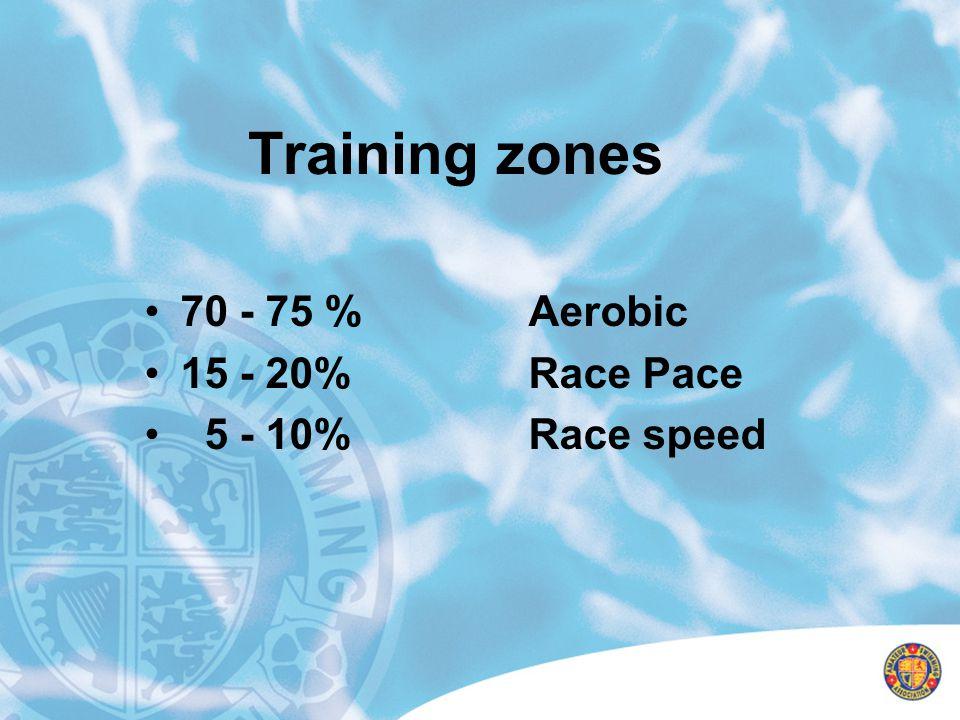 Training zones 70 - 75 % Aerobic 15 - 20%Race Pace 5 - 10%Race speed