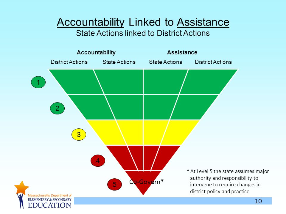 10 Accountability Linked to Assistance State Actions linked to District Actions District Actions State Actions AccountabilityAssistance * At Level 5 the state assumes major authority and responsibility to intervene to require changes in district policy and practice 1 2 3 4 5 Co-Govern*