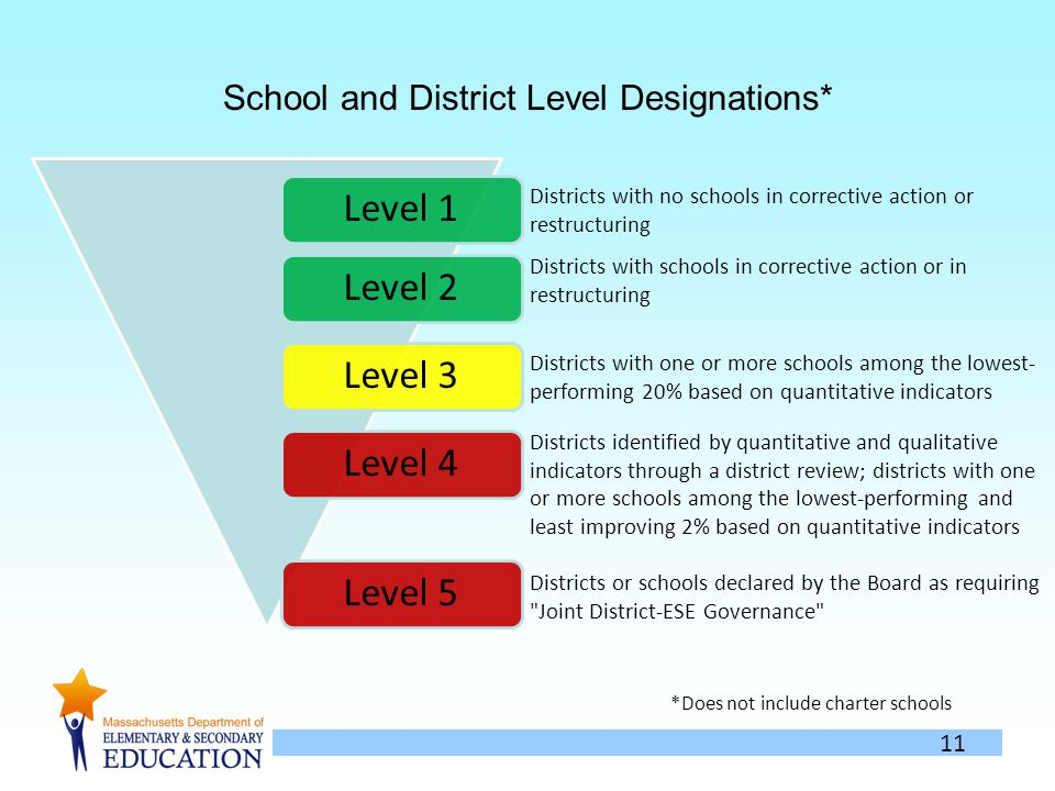 11 School and District Level Designations* Level 1Level 2Level 3Level 4Level 5 Districts with no schools in corrective action or restructuring Districts with schools in corrective action or in restructuring Districts with one or more schools among the lowest- performing 20% based on quantitative indicators Districts identified by quantitative and qualitative indicators through a district review; districts with one or more schools among the lowest-performing and least improving 2% based on quantitative indicators Districts or schools declared by the Board as requiring Joint District-ESE Governance *Does not include charter schools