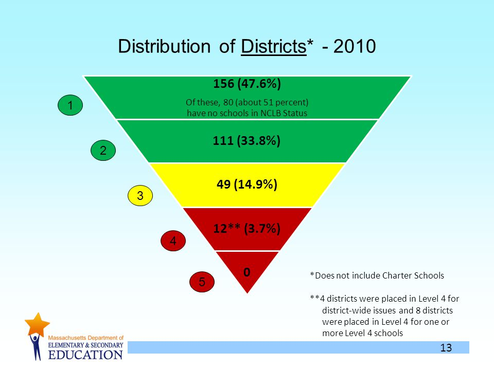 13 Distribution of Districts* - 2010 156 (47.6%) Of these, 80 (about 51 percent) have no schools in NCLB Status 111 (33.8%) 49 (14.9%) 12** (3.7%) 0 1 2 3 4 5 *Does not include Charter Schools **4 districts were placed in Level 4 for district-wide issues and 8 districts were placed in Level 4 for one or more Level 4 schools