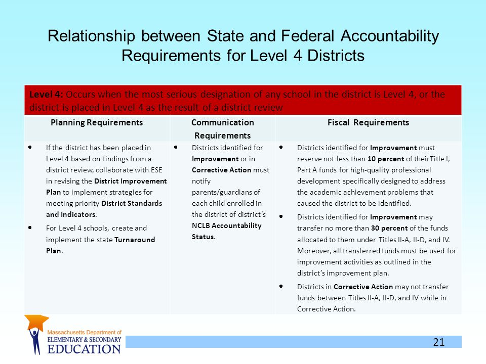 21 Relationship between State and Federal Accountability Requirements for Level 4 Districts Level 4: Occurs when the most serious designation of any school in the district is Level 4, or the district is placed in Level 4 as the result of a district review Planning Requirements Communication Requirements Fiscal Requirements If the district has been placed in Level 4 based on findings from a district review, collaborate with ESE in revising the District Improvement Plan to implement strategies for meeting priority District Standards and Indicators.