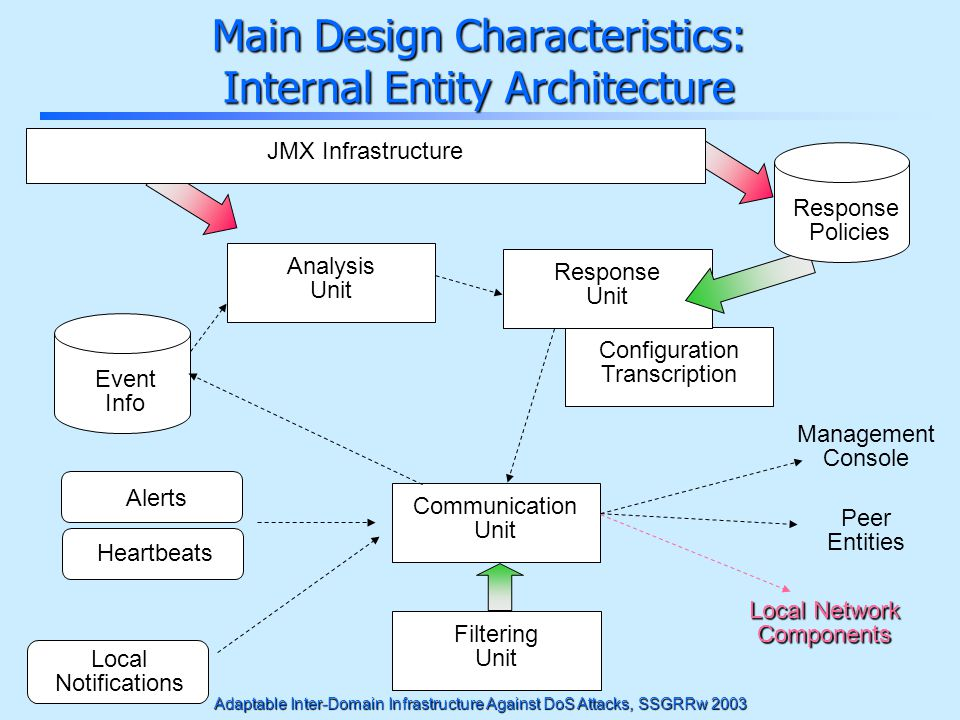 Adaptable Inter-Domain Infrastructure Against DoS Attacks, SSGRRw 2003 Main Design Characteristics: Internal Entity Architecture Alerts Heartbeats Loc