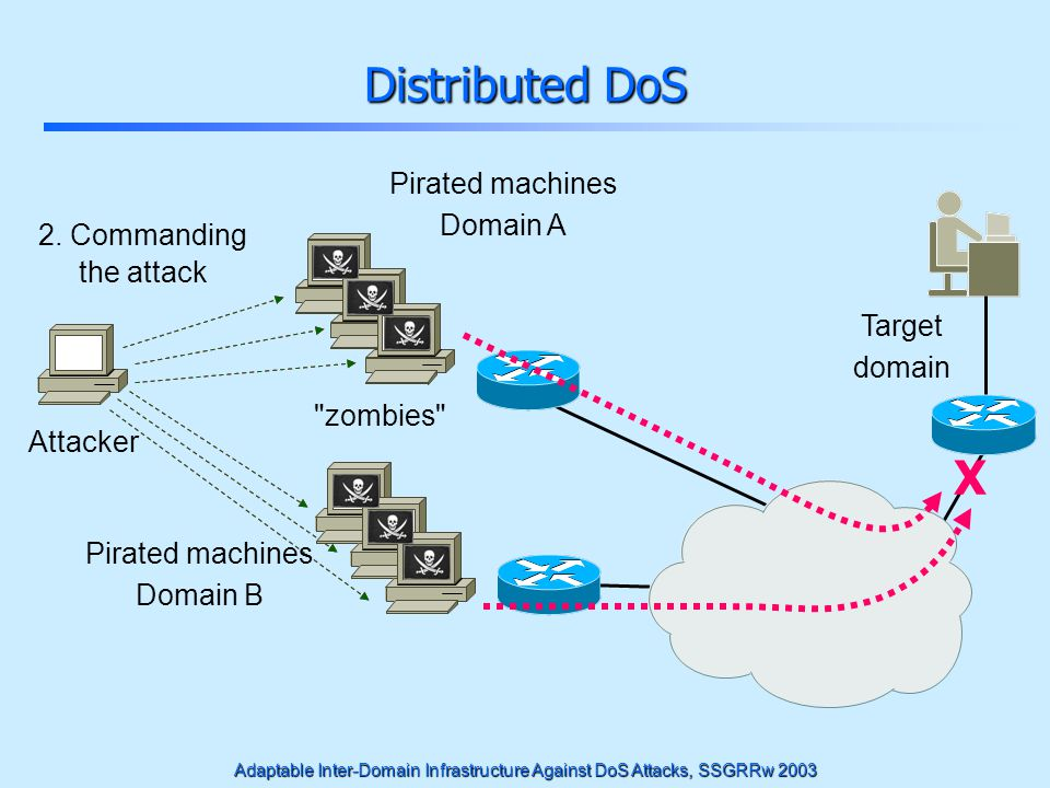 Adaptable Inter-Domain Infrastructure Against DoS Attacks, SSGRRw 2003 1. Taking Control 2. Commanding the attack Distributed DoS Target domain