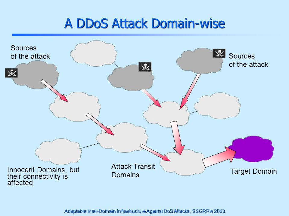 Adaptable Inter-Domain Infrastructure Against DoS Attacks, SSGRRw 2003 DDoS Facts Some hundred of persistent flows are enough to knock a large network off the Internet outsideIncoming traffic has to be controlled, outside the victims domain, at the upstream providers spoofedUsually source IPs spoofed on attack packets Offending systems may be controlled without their users suspecting it Possibly many levels of command & control: –Attacker-Manager-Agents Examples of automatic tools for such attacks: Trinoo , Stacheldraht , and TFN2K , also called rootkits
