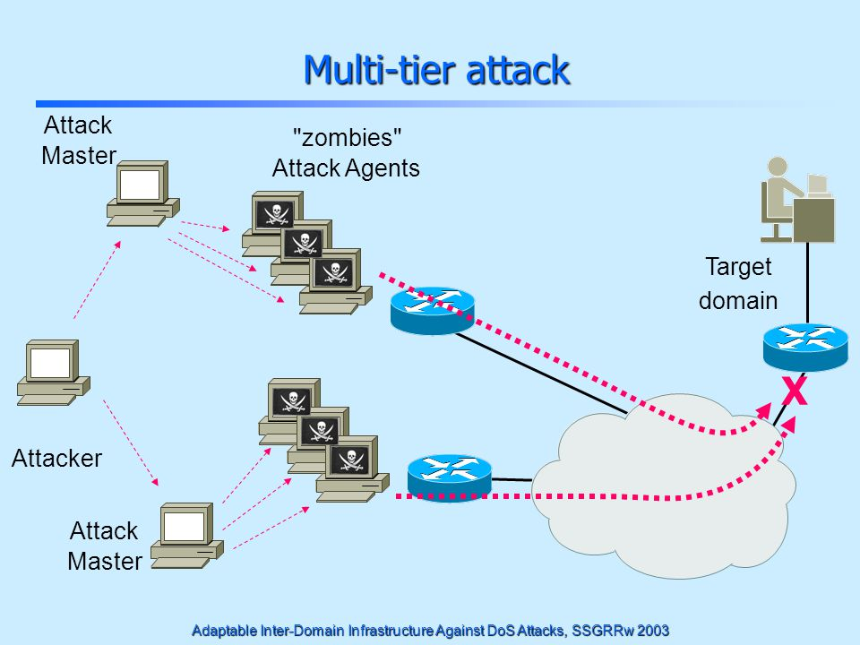Adaptable Inter-Domain Infrastructure Against DoS Attacks, SSGRRw 2003 Multi-tier attack Multi-tier attack Target domain