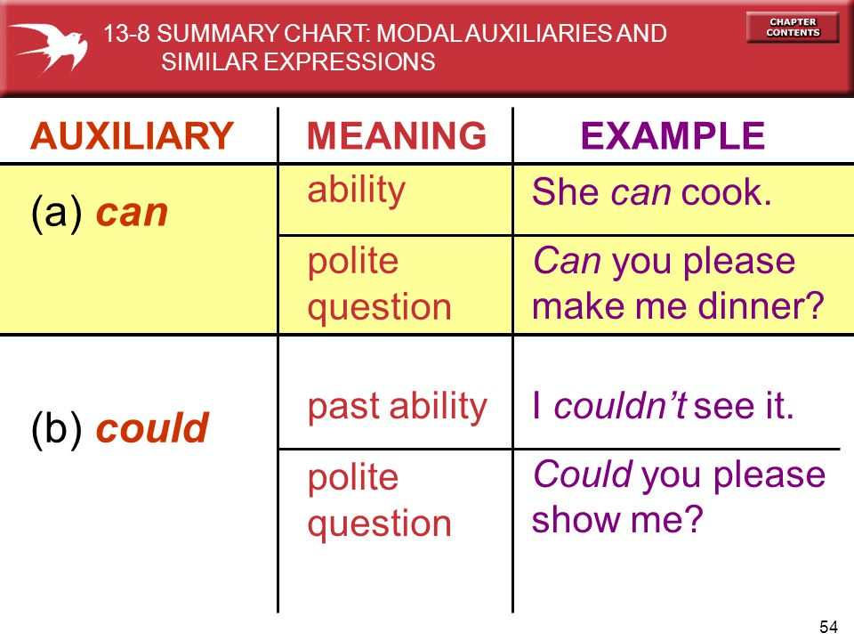 54 AUXILIARY MEANING EXAMPLE (a) can ability polite question She can cook. Can you please make me dinner? (b) could past ability polite question I cou