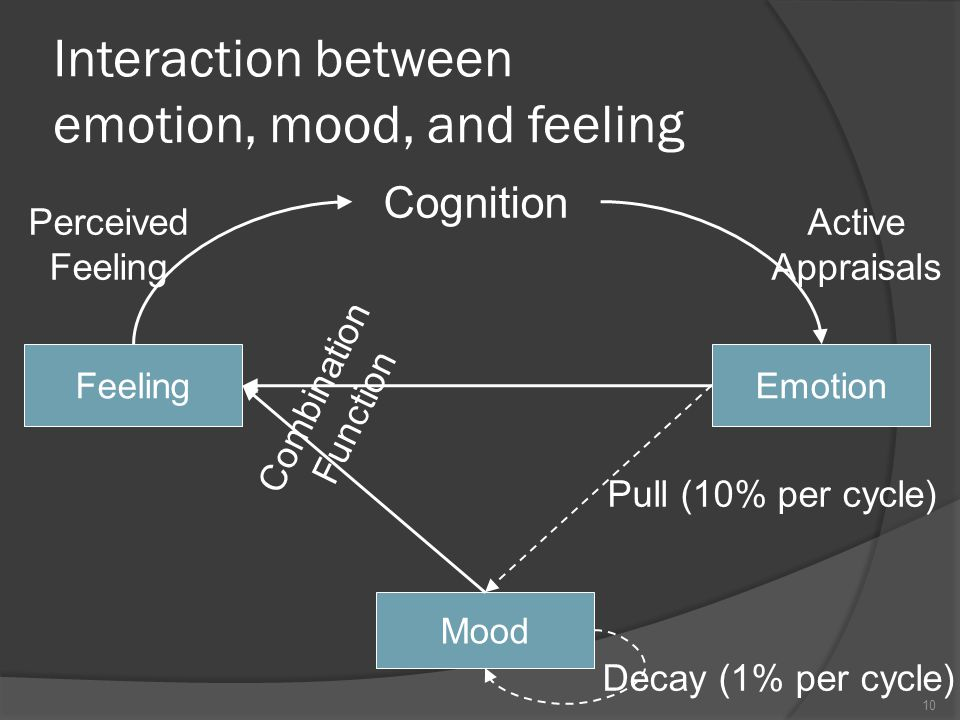 Cognition Emotion Mood Feeling Combination Function Pull (10% per cycle) Decay (1% per cycle) Active Appraisals Perceived Feeling Interaction between emotion, mood, and feeling 10